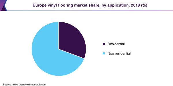 Europe vinyl flooring market share