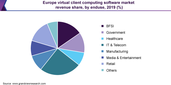 Europe virtual client computing software market share
