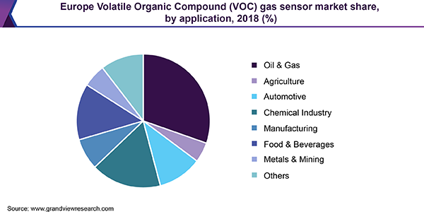 Europe Volatile Organic Compound (VOC) gas sensor market
