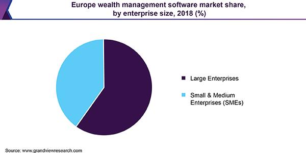 Europe wealth management software market share, by enterprise size, 2018 (%)