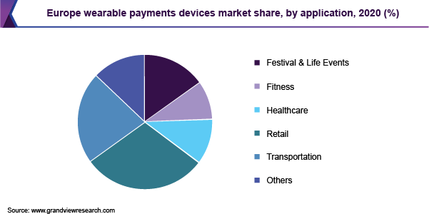 Europe wearable payments devices market share, by application, 2020 (%)