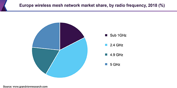 Europe wireless mesh network Market