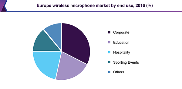 Europe wireless microphone market