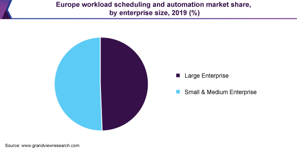 Europe workload scheduling and automation market share, by enterprise size, 2019 (%)