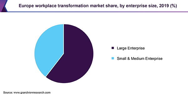 Europe workplace transformation market share, by enterprise size, 2019 (%)