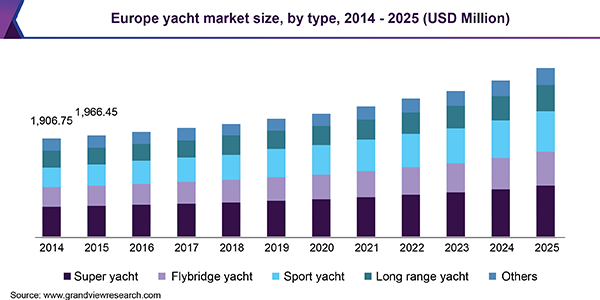 Europe yacht market size, by type, 2014 - 2025 (USD Million)
