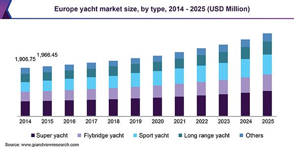 Europe yacht Market