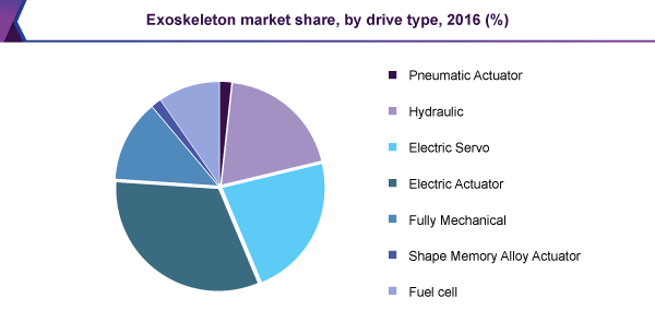Exoskeleton market share, by drive type, 2016 (%)