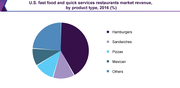 U.S. fast food and quick service restaurants market