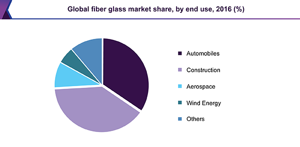 Global fiberglass market share, by end use, 2016 (%)