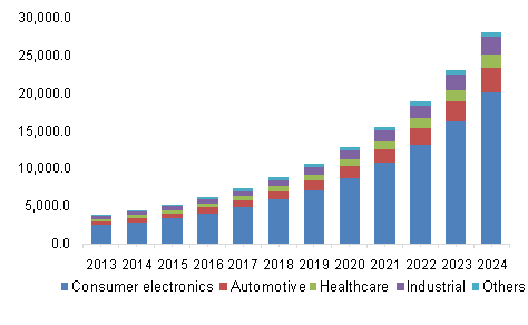 Asia Pacific flexible electronics market by application, 2013 - 2024 (USD Million)