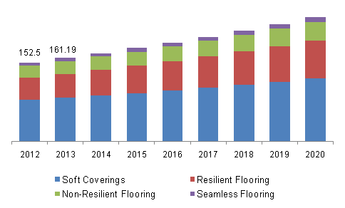 Global flooring market, by product, (Billion Square Feet), 2012 - 2020