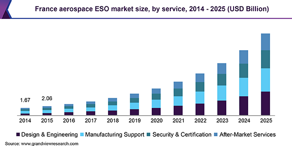 France aerospace ESO market size, by service, 2014 - 2025 (USD Billion)