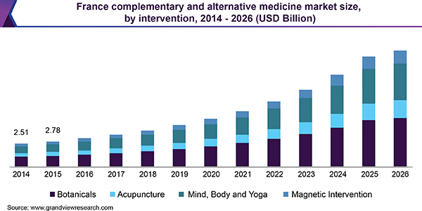 France complementary and alternative medicine market
