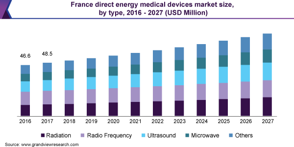 France direct energy medical devices market size, by type, 2016 - 2027 (USD Million)