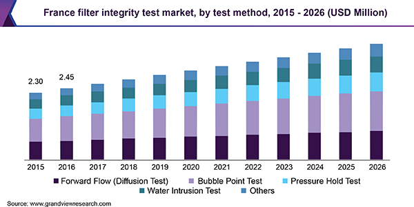 France filter integrity test market, by test method, 2015 - 2026 (USD Million)