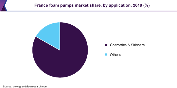 France foam pumps market share, by application, 2019 (%)