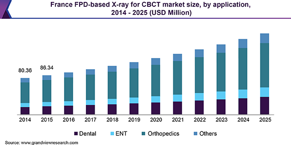 France FPD-based X-ray for CBCT market size