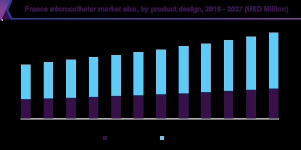 France microcatheter market size