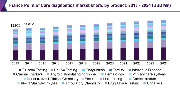 France Point of Care diagnostics/testing market, by product, 2013 - 2024 (USD Million)