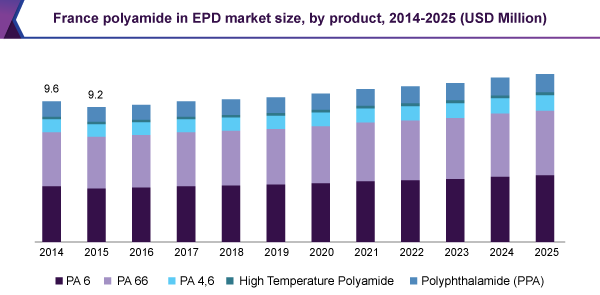 France polyamide in EPD market