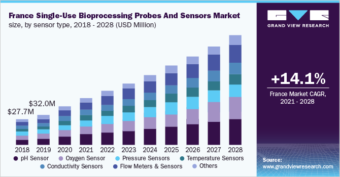 France single-use bioprocessing probes & sensors market size, by sensor type, 2016 - 2027 (USD Million)