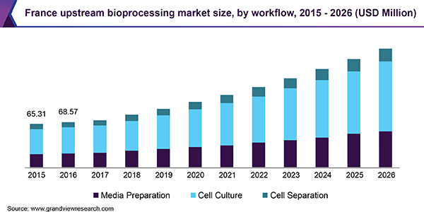 France upstream bioprocessing market size, by workflow, 2015 - 2026 (USD Million)