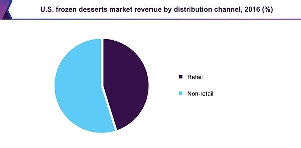 U.S. frozen desserts market