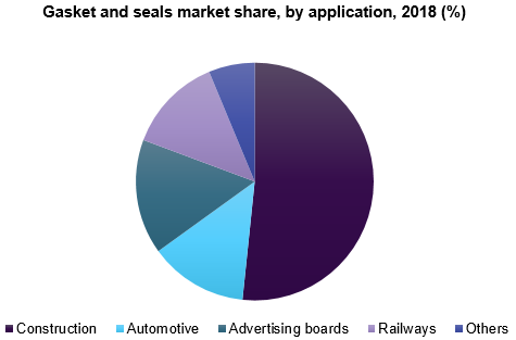 Gasket and seals market share, by application, 2018 (%)