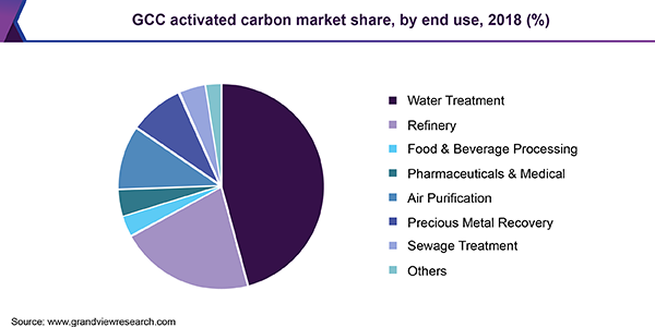 Gulf Cooperation Council Activated Carbon Market Size Report