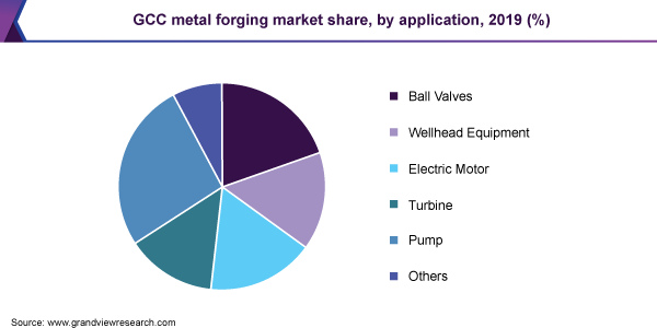 GCC metal forging market share