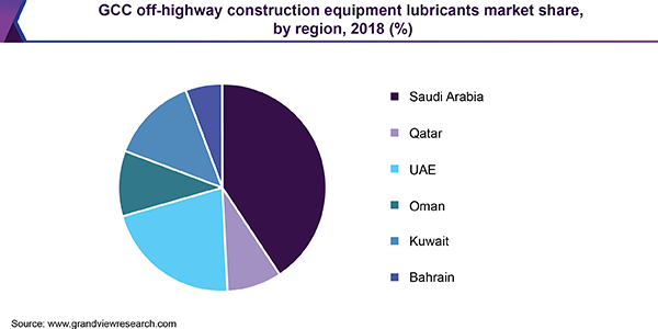 GCC off-highway construction equipment lubricants market share, by region, 2018 (%)