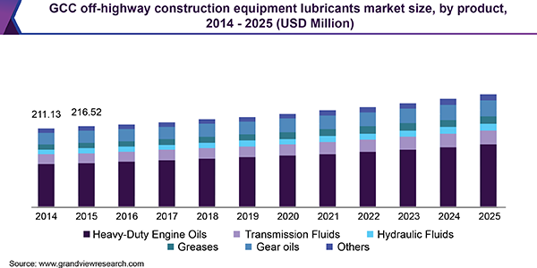 GCC off-highway construction equipment lubricants market size, by product, 2014 - 2025 (USD Million)