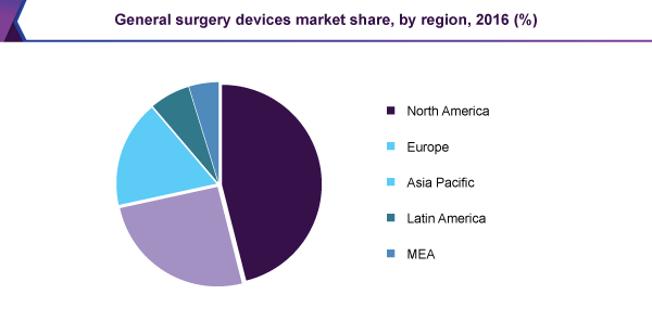 General surgery devices market share