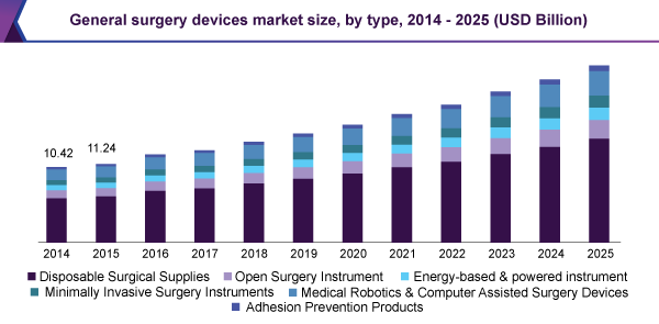 General surgery devices market