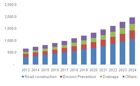 U.S. Geotextile Market volume, by application, 2013 - 2024 (Million Square Meters)