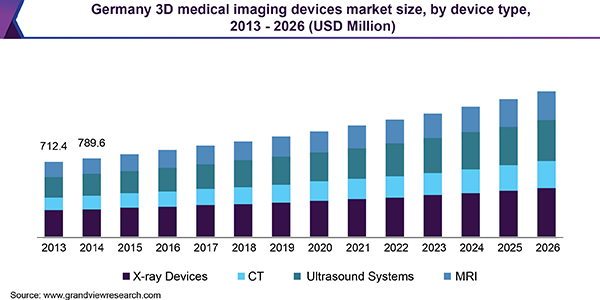 Germany 3D medical imaging devices market