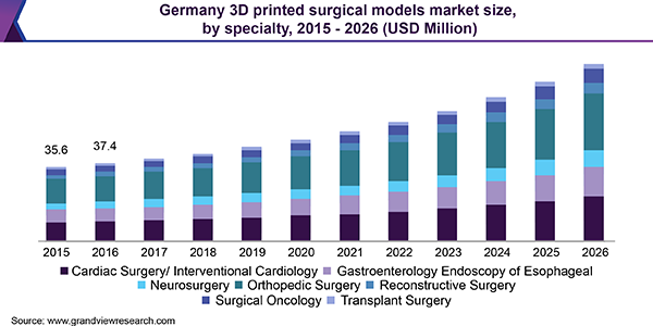 Germany 3D printed surgical models market size, by specialty, 2015 - 2026 (USD Million)