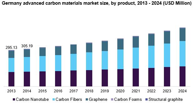 Germany advanced carbon materials market