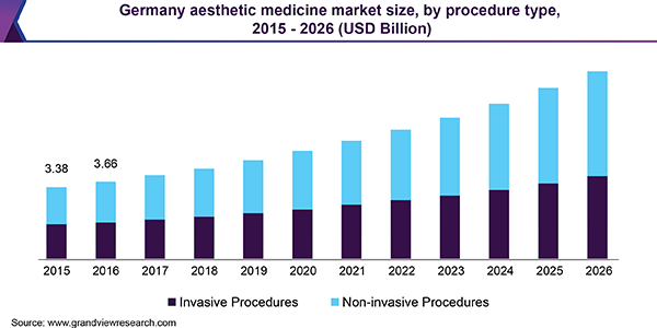 Germany aesthetic medicine market
