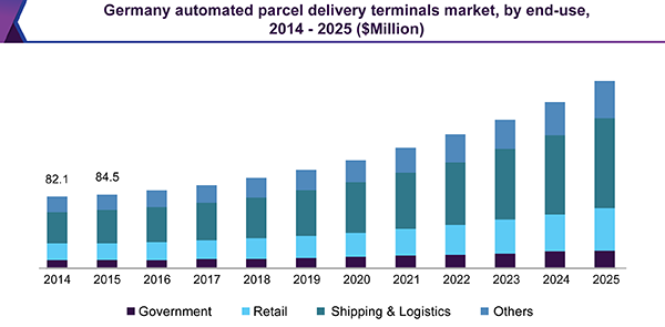 Germany automated parcel delivery terminals market, by end-use, 2014 - 2025