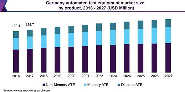 Germany automated test equipment market