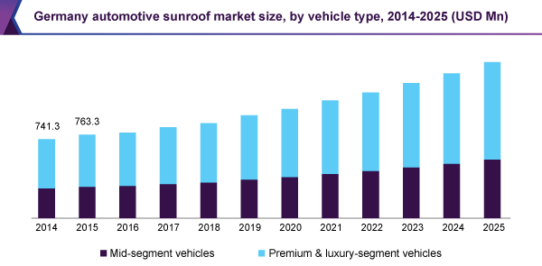 Global Automotive Sunroof Market Size Industry Report 2018 2025