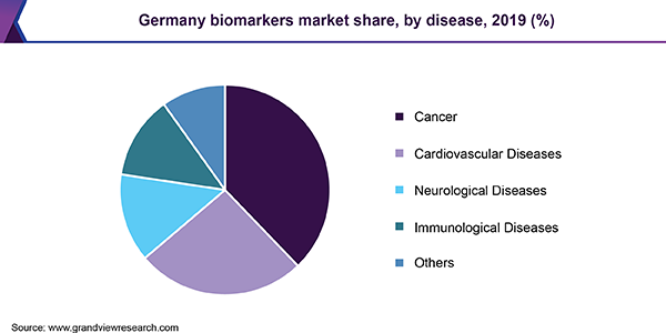 Germany biomarkers market