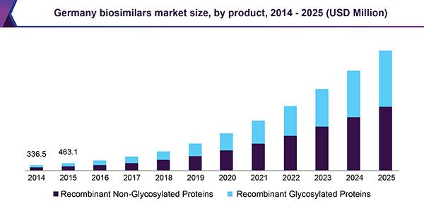 Germany biosimilars market size, by product, 2014 - 2025 (USD Million)