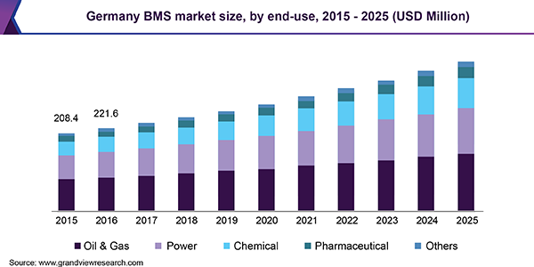 Germany BMS market size, by end-use, 2015 - 2025 (USD Million)