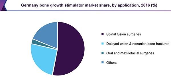 Germany bone growth stimulator market share, by application, 2016 (%)