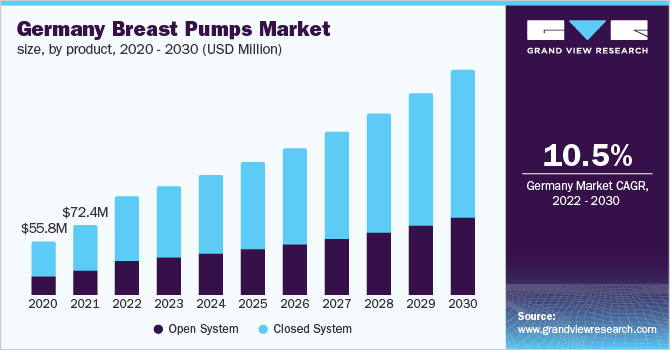 Germany breast pumps market