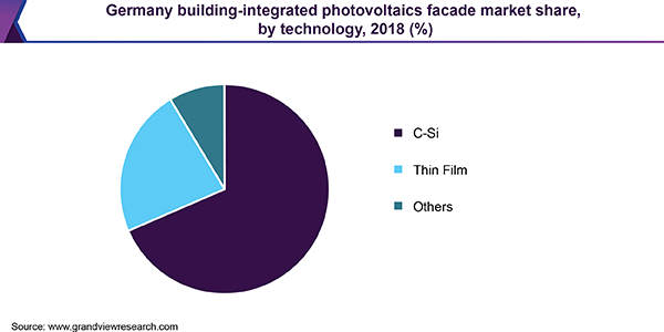 Germany building-integrated photovoltaics facade market share, by technology, 2018 (%)