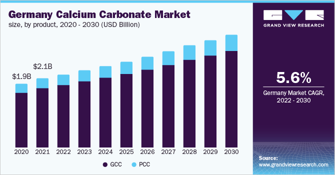 Germany calcium carbonate market size, by application, 2014 - 2025 (USD Billion)